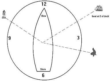 Directional Clock